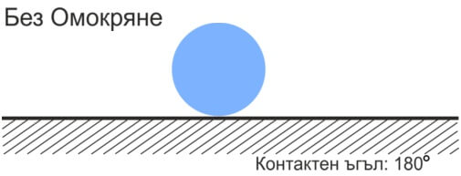 Повърхностна енергия - процес без омокряне