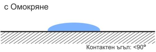 Повърхностна енергия - процес на омокряне