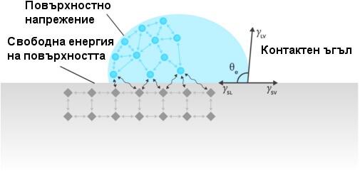 Повърхностна енергия на материалите - схема