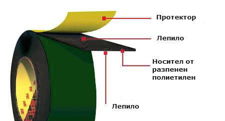 Структура на двойнозалепваща лента 3M 9520B