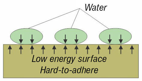 High energy surface - non-wetting