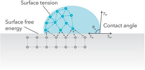Surface energy - scheme