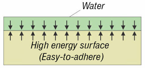 High energy surface - wetting