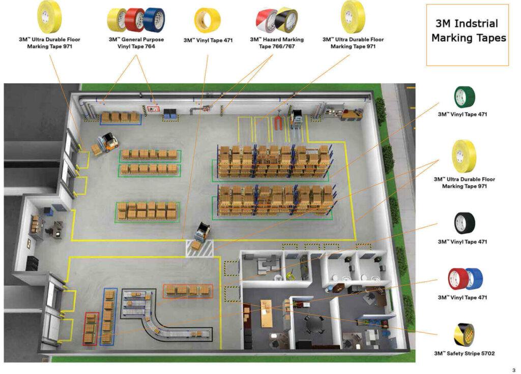 Примерна схема на индустриална маркировка в склад с 3M маркиращи ленти