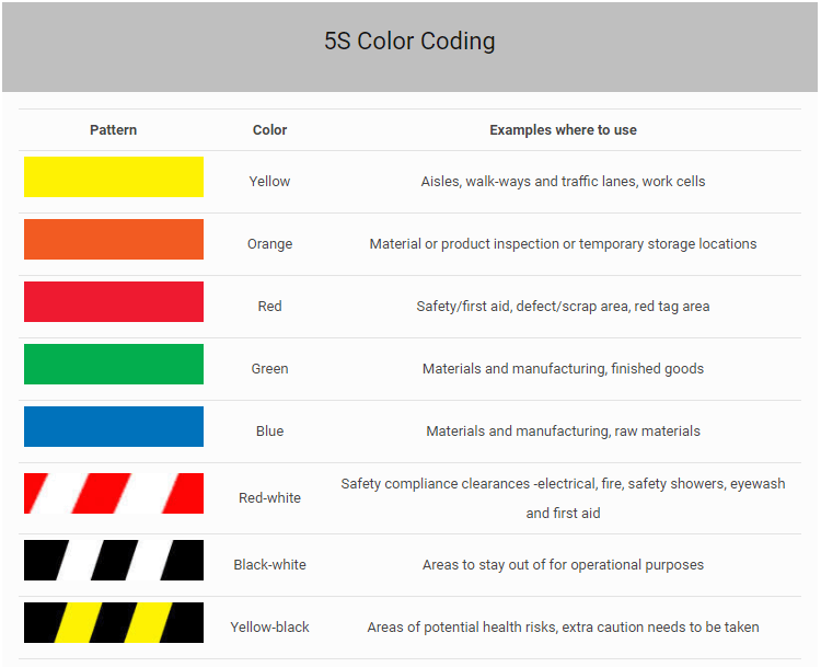 5S Color Coding - what the colours of the marking tapes mean?